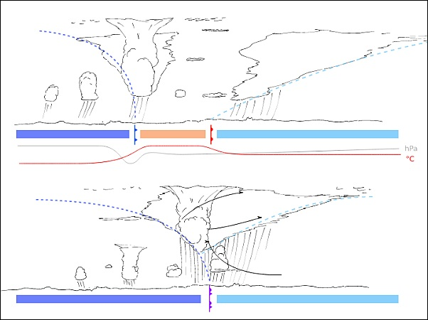 Occluded Front Diagram Like A Cork | Outside ...