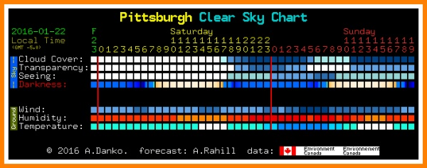 Sample of ClearDarkSky.com chart for Pittsburgh, PA for SATURDAY JAN 23 2016 (Sample Only!)