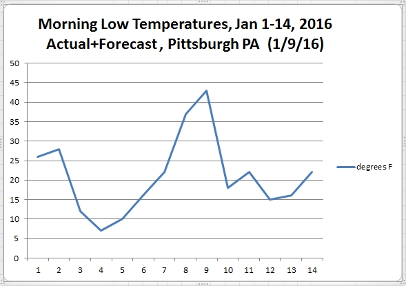 Graph of morning low temperatures in Pittsburgh, PA, actual+forecast for January 1-14, 2016 as of 1/9/2016 (graph uses NWS data)