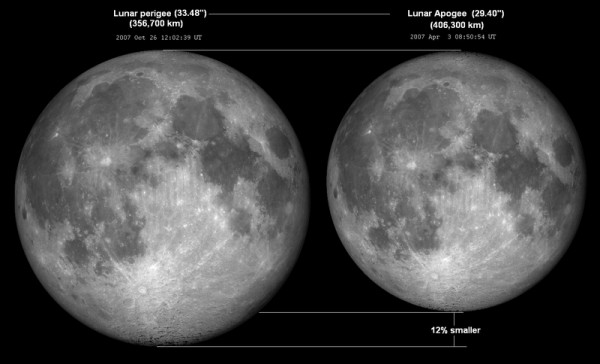 Size comparison of full moon at perigee versus apogee (image from Wikimedia Commons)