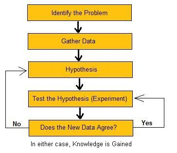 Scientific method diagram (image from Wikimedia Commons)