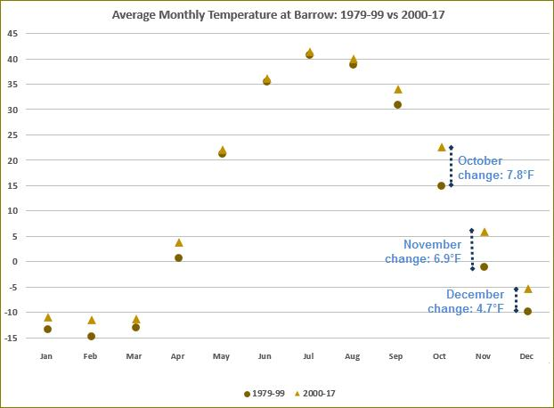 Average Monthly Temperature at Barrow in two eras 1979-1999 vs 2000-2017 (graph from NOAA)